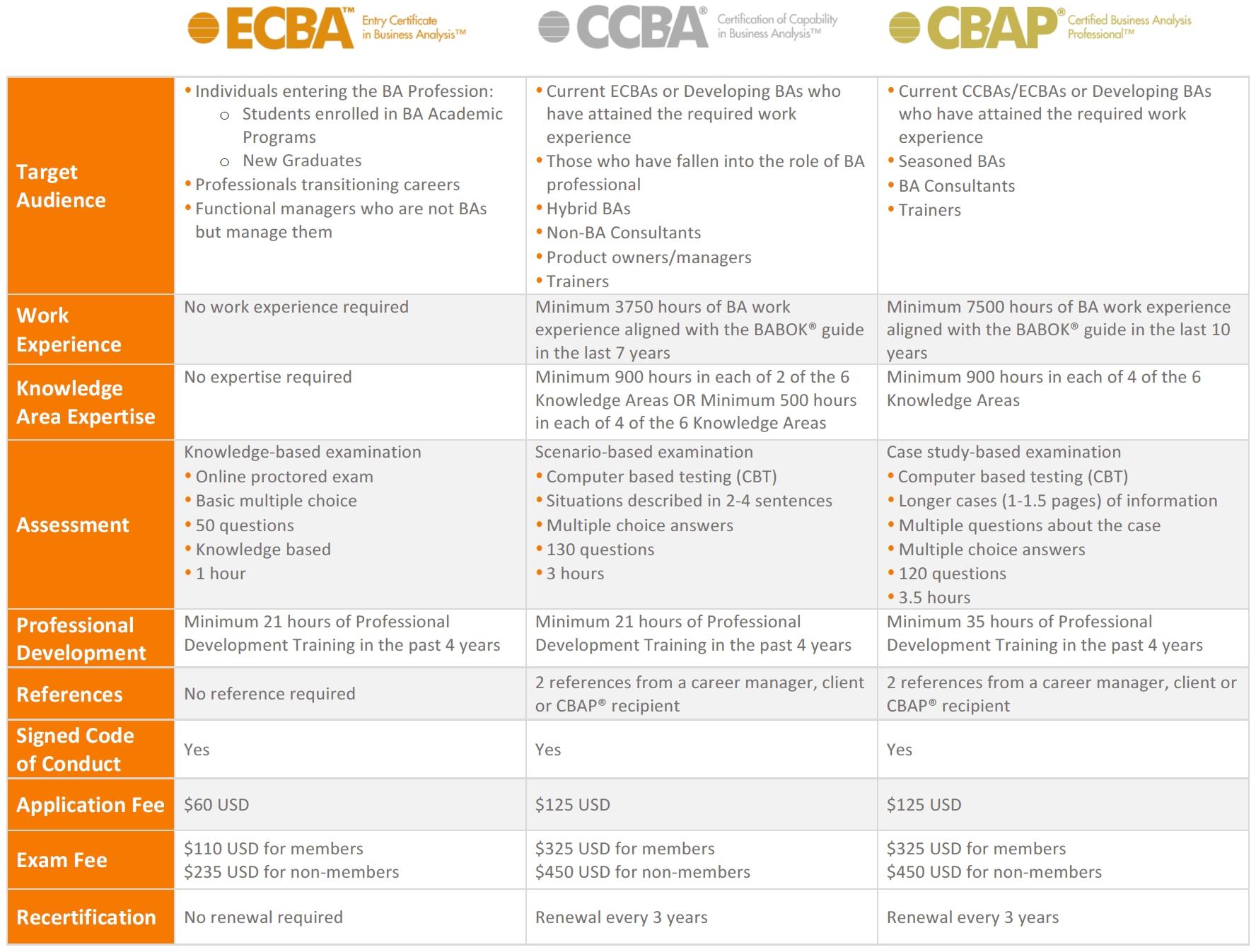 iiba framework certifications montreal